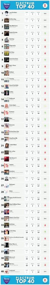 Plectrum Top 40 - Week 2