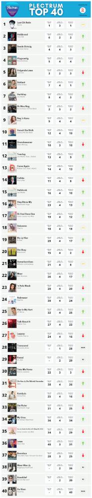 Plectrum Top 40 Week 4