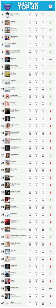 Plectrum Top 40 Week 5