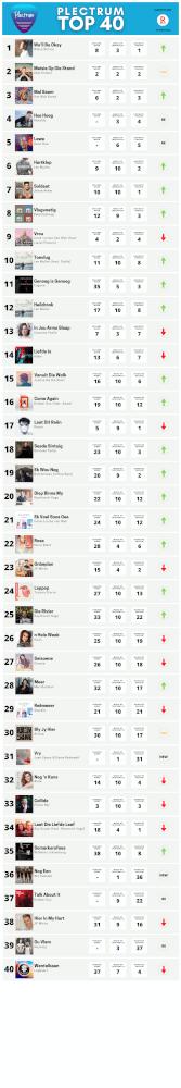 Plectrum Top 40 Week 10