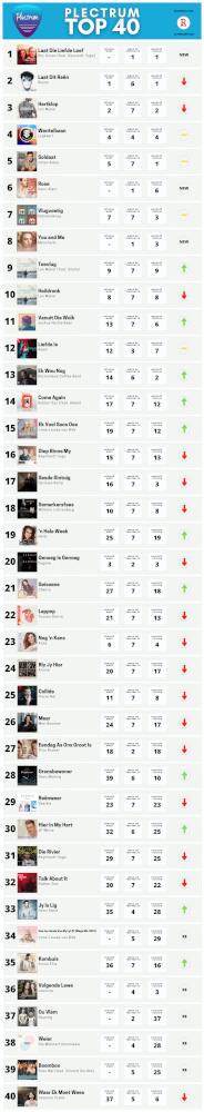 Plectrum Top 40 Week 7