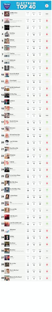 Plectrum Top 40 Week 12