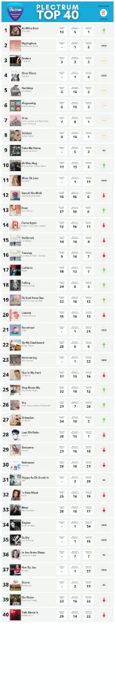 Plectrum Top 40 Week 16